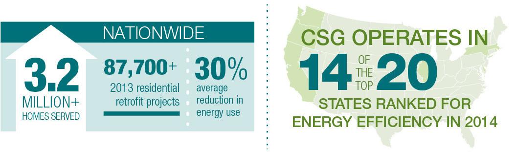 energy efficiency program results: CSG