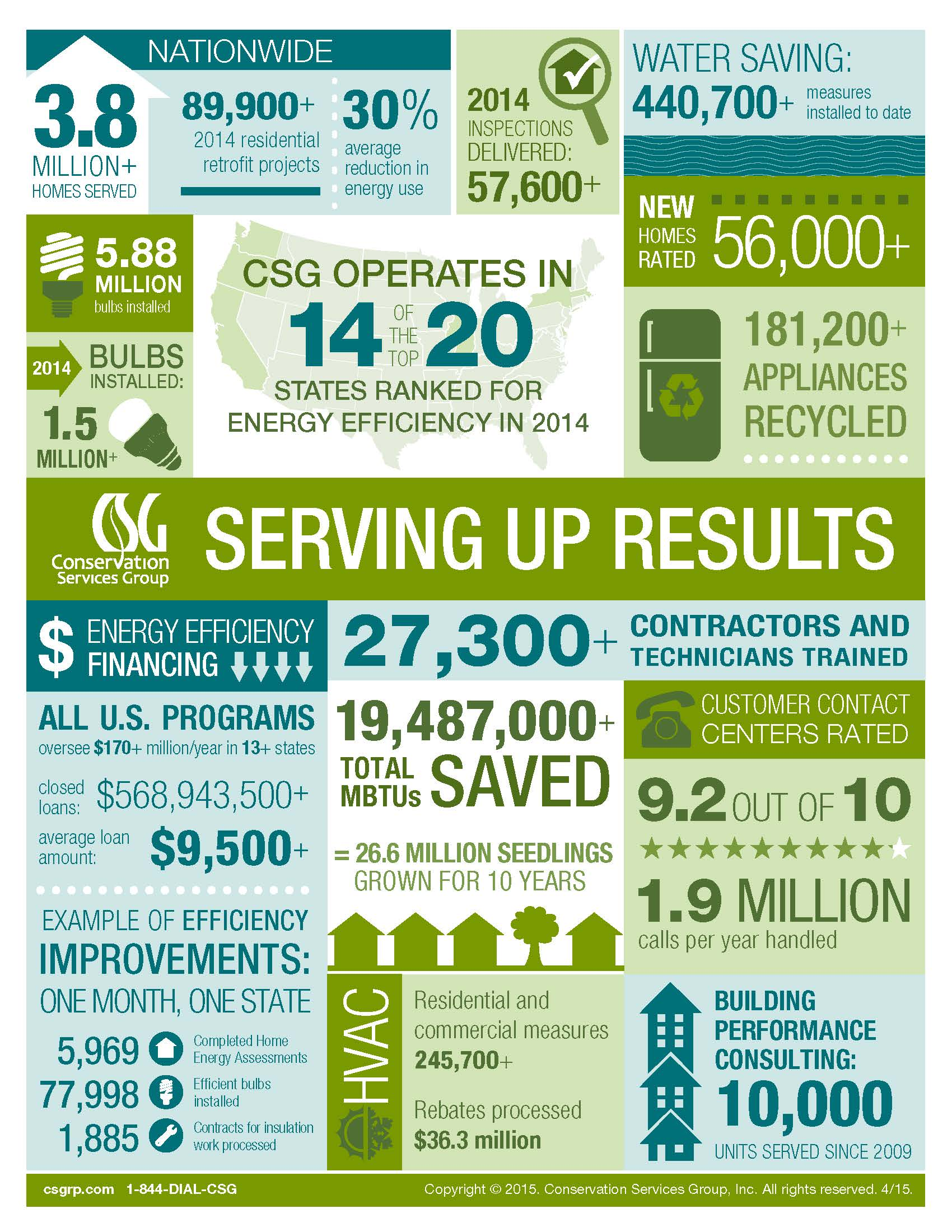 CSG By the Numbers: energy efficiency program results